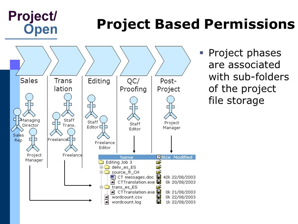 Project Based Permissions Project phases are associated with sub-folders of the project file storage Sales QC/ Proofing Editing Trans lation Post- Pro