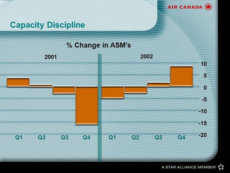 % Change in ASMs 2001 2002 Capacity Discipline Q1Q2Q3Q4Q1Q2Q3Q4 10 5 0 -5 -10 -15 -20