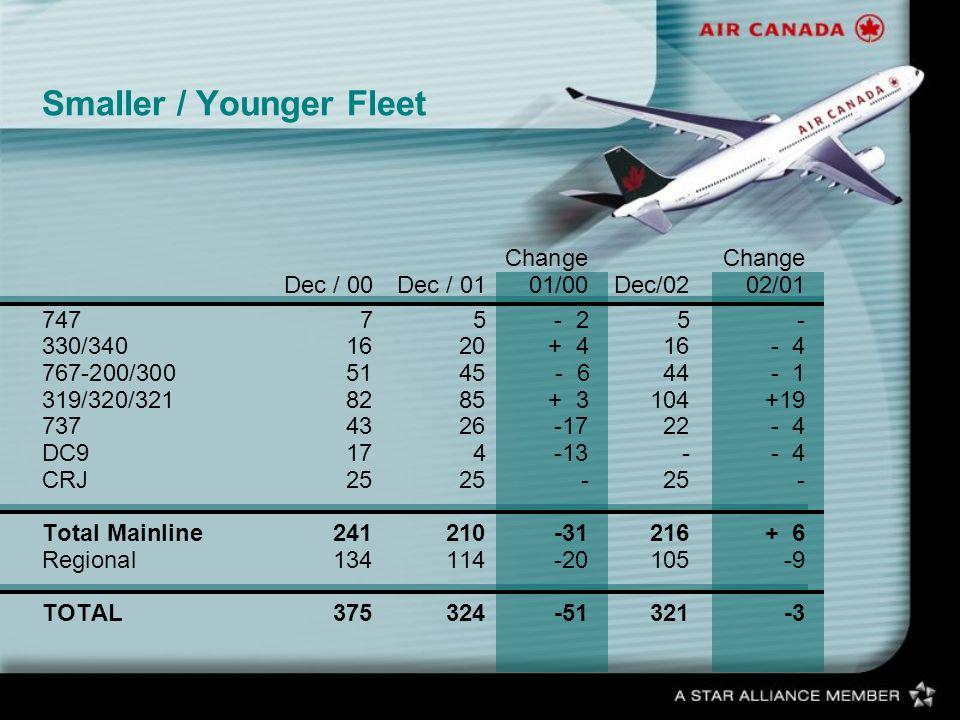Smaller / Younger FleetChange Dec / 00Dec / 0101/00Dec/0202/01 74775- 25- 330/3401620+ 416- 4 767-200/3005145 - 644- 1 319/320/3218285+ 3104+19 737432