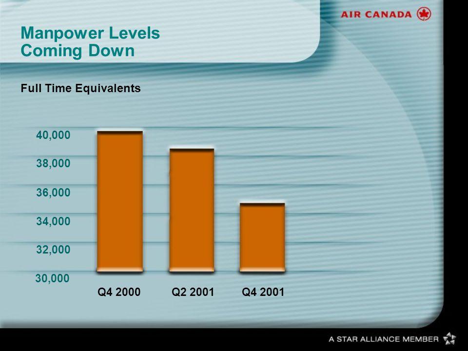 Manpower Levels Coming Down 30,000 32,000 34,000 36,000 38,000 40,000 Q4 2000Q2 2001Q4 2001 Full Time Equivalents
