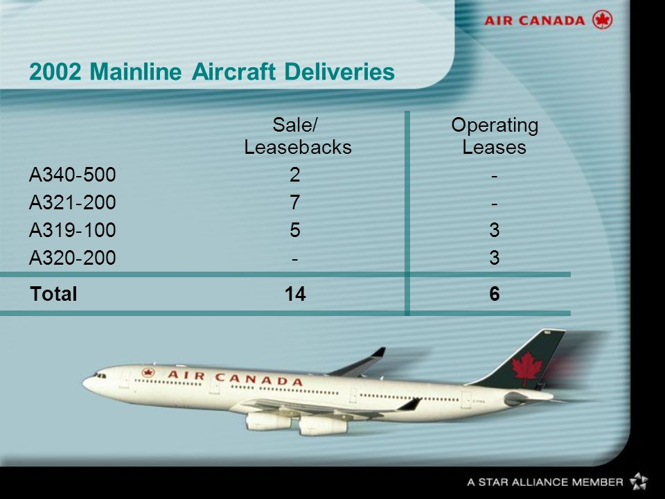 2002 Mainline Aircraft Deliveries Sale/Operating Leasebacks Leases A340-5002- A321-2007- A319-10053 A320-200-3 Total146