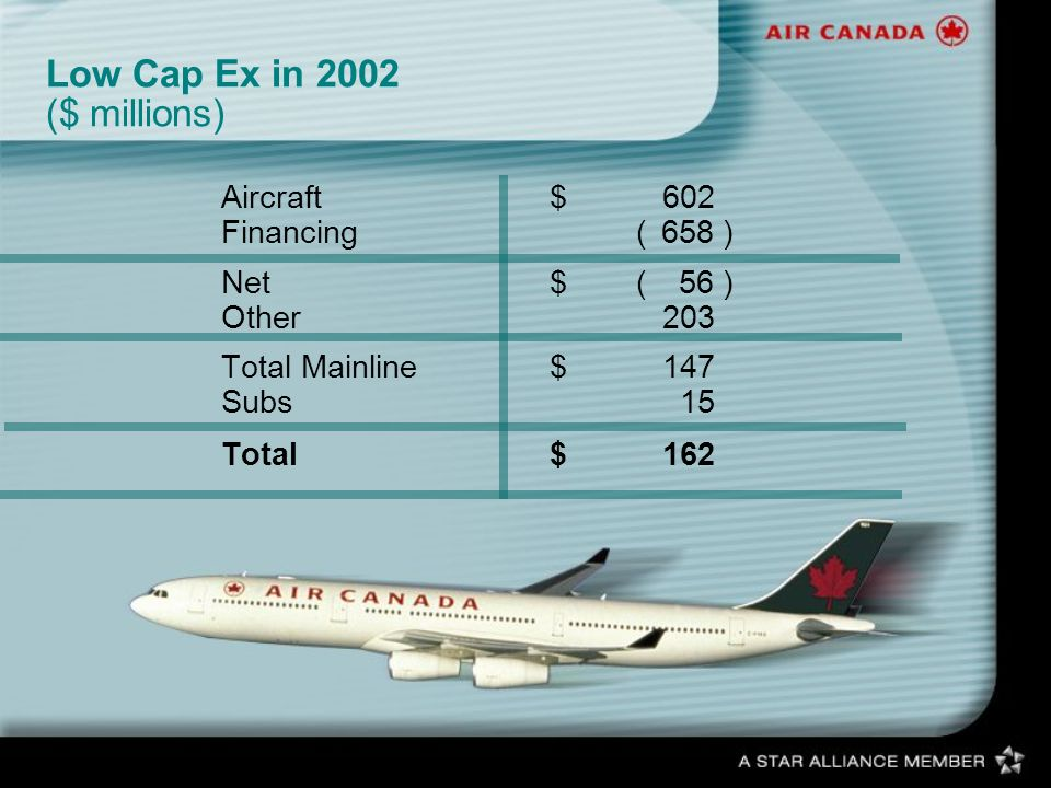 Low Cap Ex in 2002 ($ millions) Aircraft$602 Financing(658) Net$(56) Other203 Total Mainline$147 Subs15 Total$162