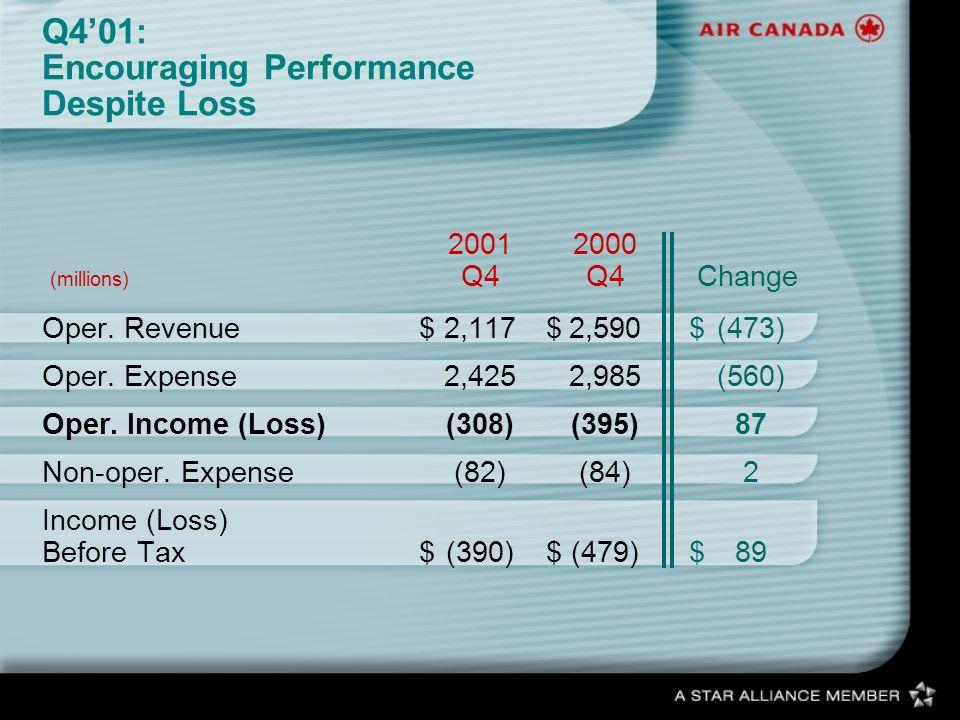 Q401: Encouraging Performance Despite Loss 2001 2000 (millions) Q4Q4 Change Oper. Revenue$2,117$2,590$(473) Oper. Expense2,4252,985(560) Oper. Income