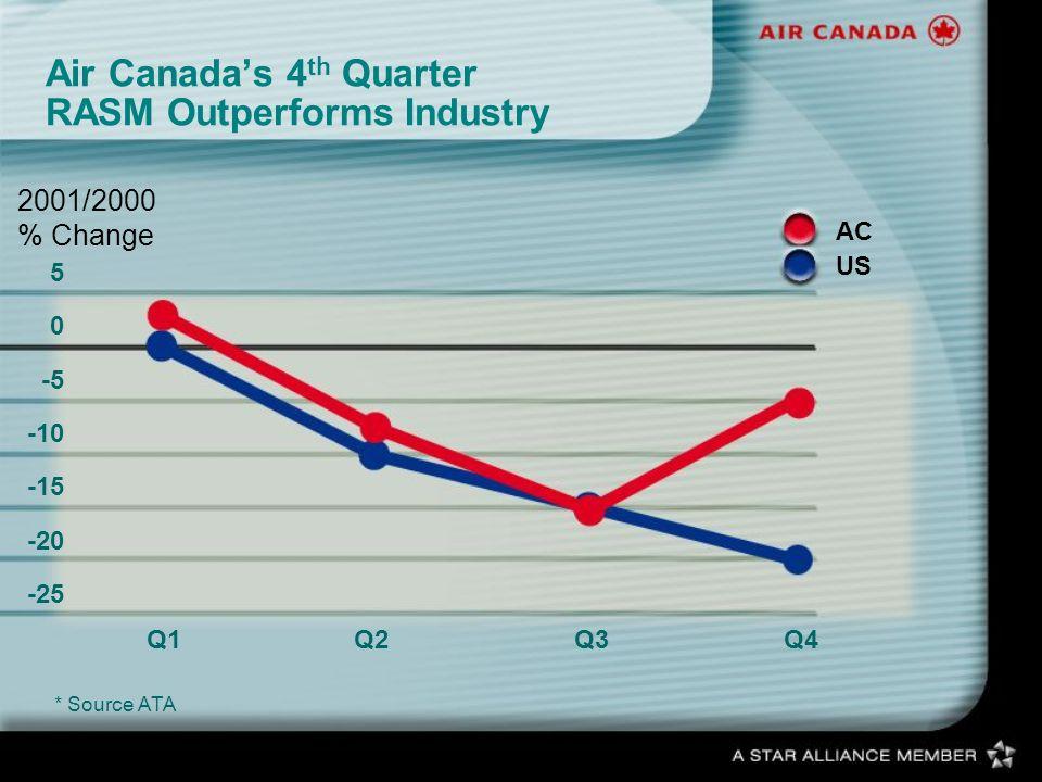 Air Canadas 4 th Quarter RASM Outperforms Industry * Source ATA 2001/2000 % Change Q1Q2Q3Q4 AC US 5 0 -5 -10 -15 -20 -25