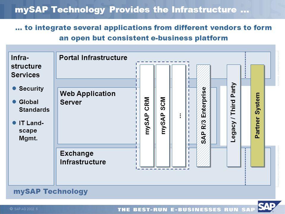 SAP AG 2002 5 mySAP Technology Provides the Infrastructure... mySAP Technology Exchange Infrastructure Portal Infrastructure Web Application Server Le