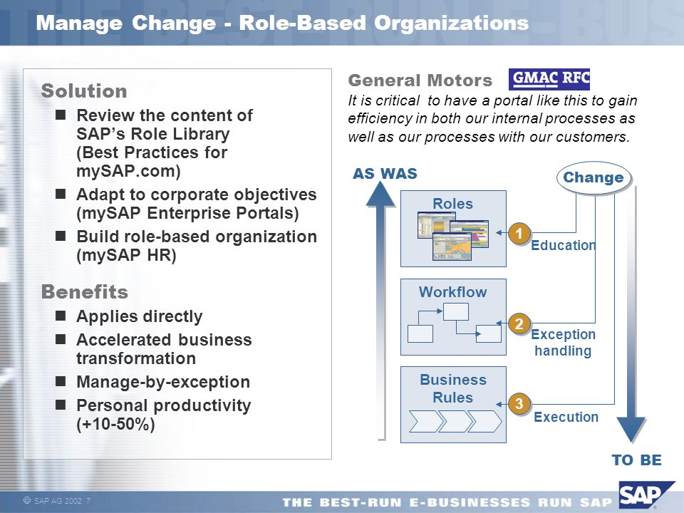 SAP AG 2002 7 Manage Change - Role-Based Organizations Solution Review the content of SAPs Role Library (Best Practices for mySAP.com) Adapt to corpor
