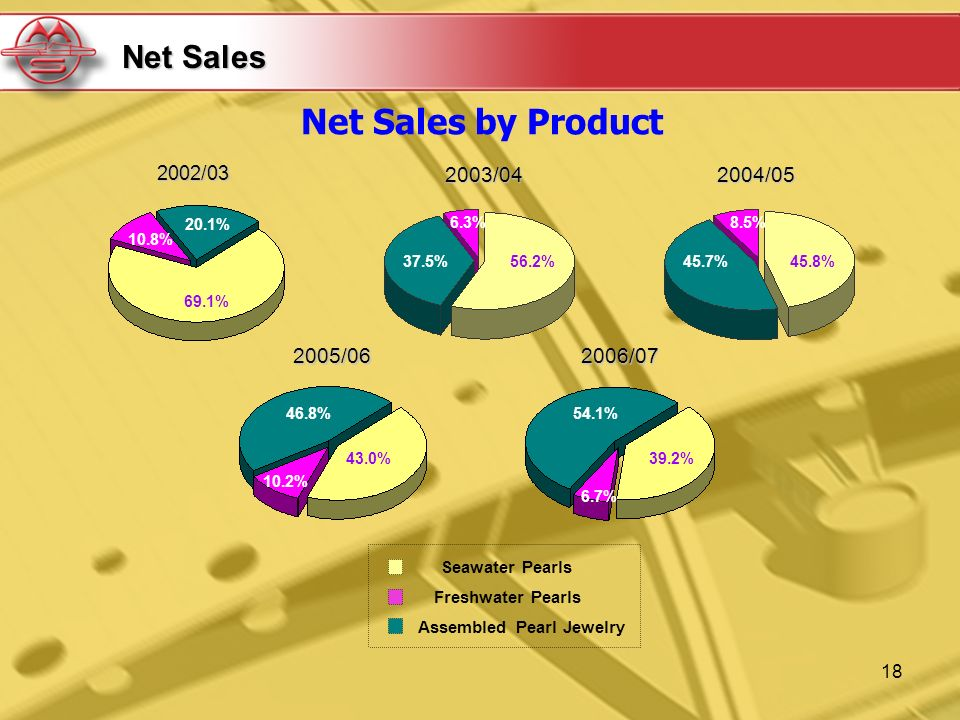 18 Net Sales Net Sales by Product2002/03 69.1% 10.8% 20.1% Seawater Pearls Freshwater Pearls Assembled Pearl Jewelry 56.2%37.5% 6.3%2003/04 45.8%45.7% 8.5%2004/05 2005/06 43.0% 10.2% 46.8%2006/07 39.2% 6.7% 54.1%