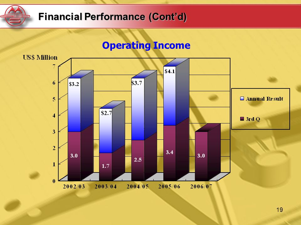 19 Operating Income Financial Performance (Contd) $3.7 $2.7