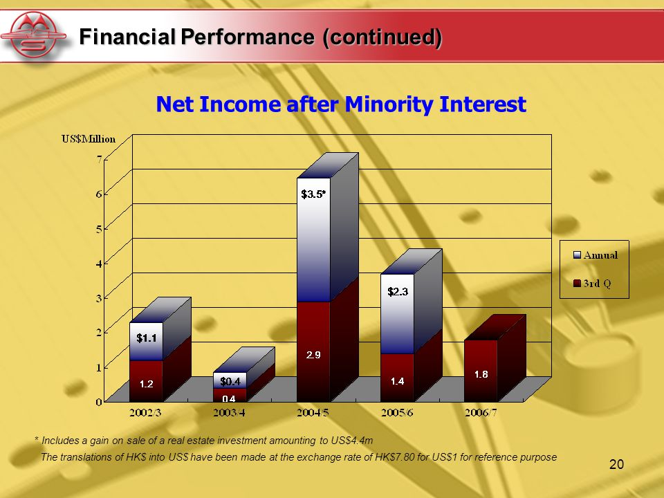 20 Financial Performance (continued) Net Income after Minority Interest * Includes a gain on sale of a real estate investment amounting to US$4.4m The