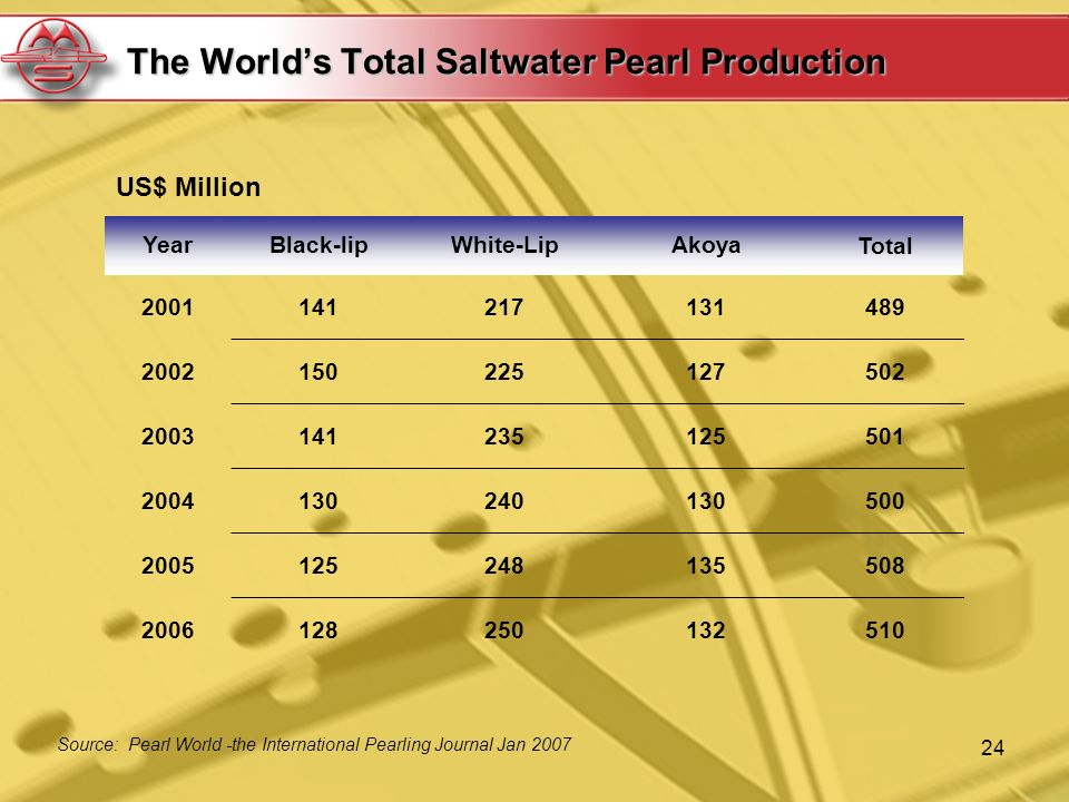 24 The Worlds Total Saltwater Pearl Production Source: Pearl World -the International Pearling Journal Jan 2007 YearBlack-lipWhite-LipAkoyaTotal 20011