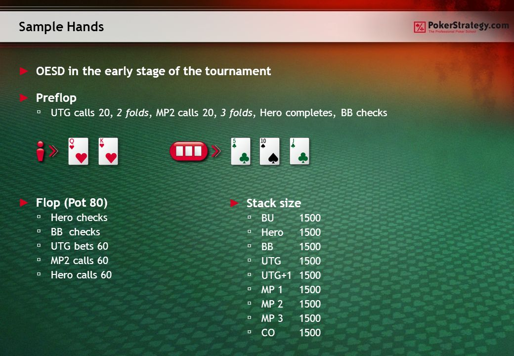 Sample Hands OESD in the early stage of the tournament Flop (Pot 80) Hero checks BB checks UTG bets 60 MP2 calls 60 Hero calls 60 Preflop UTG calls 20, 2 folds, MP2 calls 20, 3 folds, Hero completes, BB checks Stack size BU1500 Hero 1500 BB1500 UTG1500 UTG+11500 MP 11500 MP 21500 MP 31500 CO1500