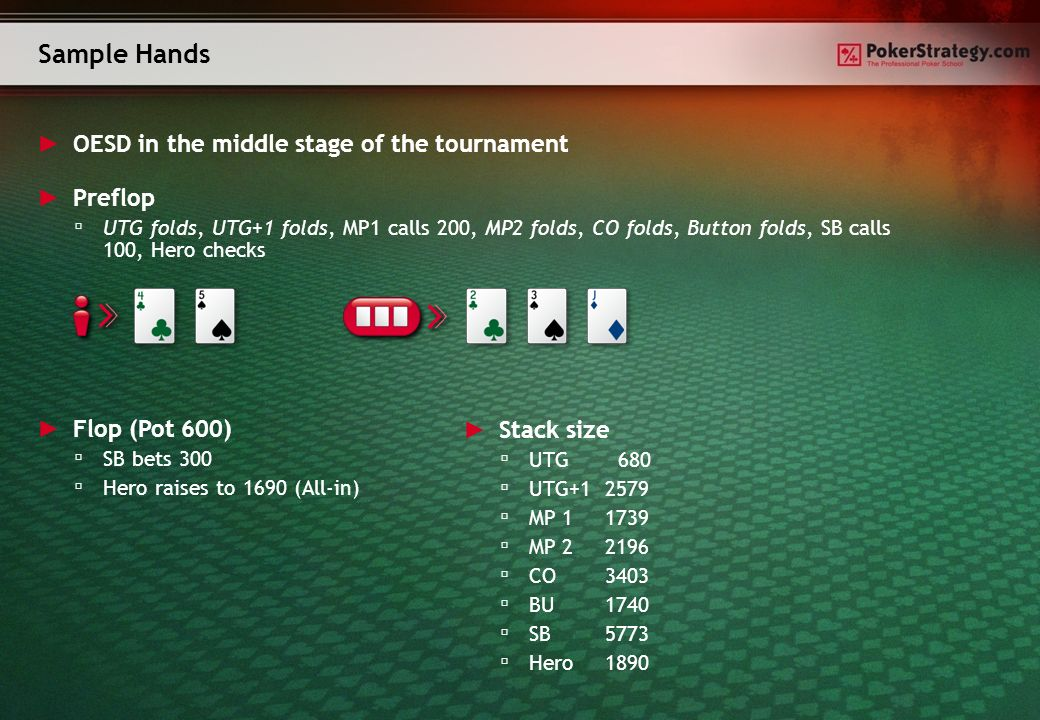 Sample Hands OESD in the middle stage of the tournament Flop (Pot 600) SB bets 300 Hero raises to 1690 (All-in) Preflop UTG folds, UTG+1 folds, MP1 calls 200, MP2 folds, CO folds, Button folds, SB calls 100, Hero checks Stack size UTG 680 UTG+1 2579 MP 1 1739 MP 2 2196 CO 3403 BU 1740 SB 5773 Hero 1890