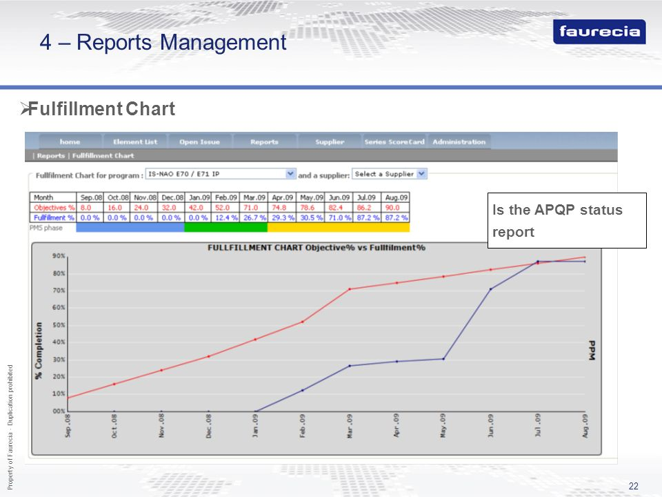 Property of Faurecia - Duplication prohibited 22 4 – Reports Management Fulfillment Chart Is the APQP status report
