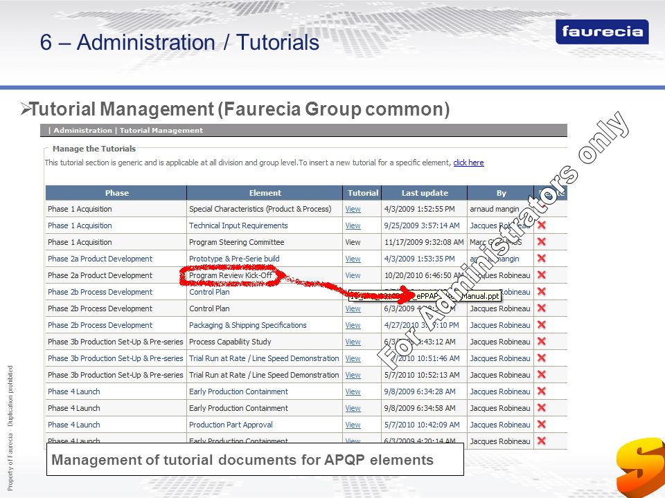 Property of Faurecia - Duplication prohibited 47 6 – Administration / Tutorials Tutorial Management (Faurecia Group common) Management of tutorial doc