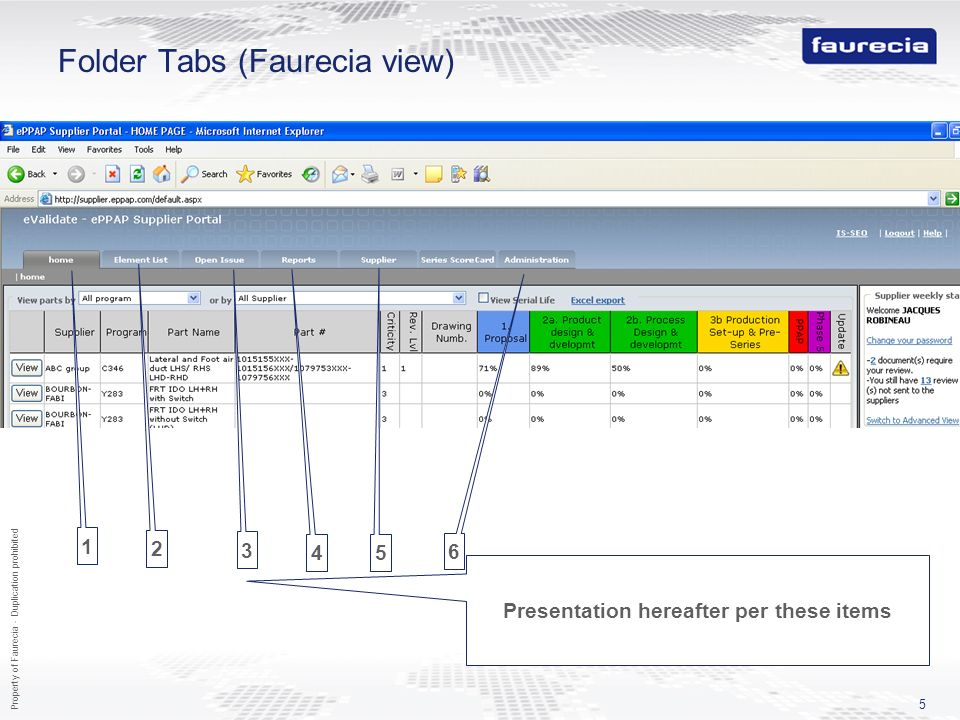 Property of Faurecia - Duplication prohibited 5 Folder Tabs (Faurecia view) 1 2 3 4 5 6 Presentation hereafter per these items