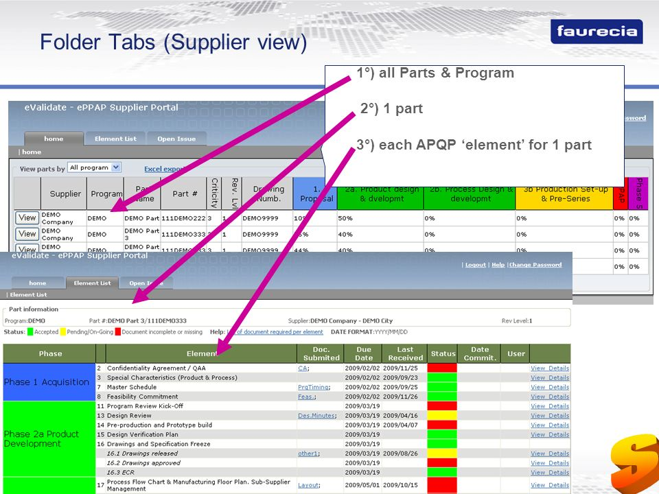 Property of Faurecia - Duplication prohibited 6 Folder Tabs (Supplier view) 1°) all Parts & Program 2°) 1 part 3°) each APQP element for 1 part