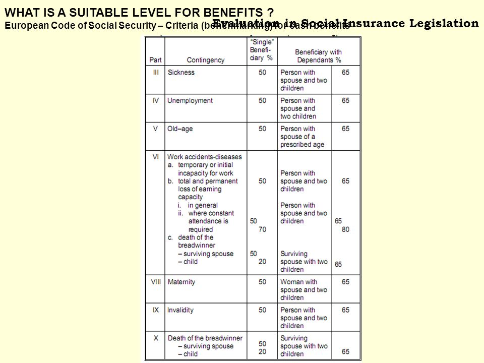 Evaluation in Social Insurance Legislation WHAT IS A SUITABLE LEVEL FOR BENEFITS .