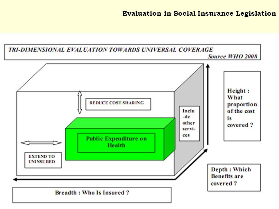 Evaluation in Social Insurance Legislation