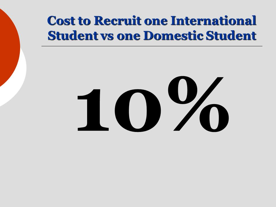 Cost to Recruit one International Student vs one Domestic Student 10%