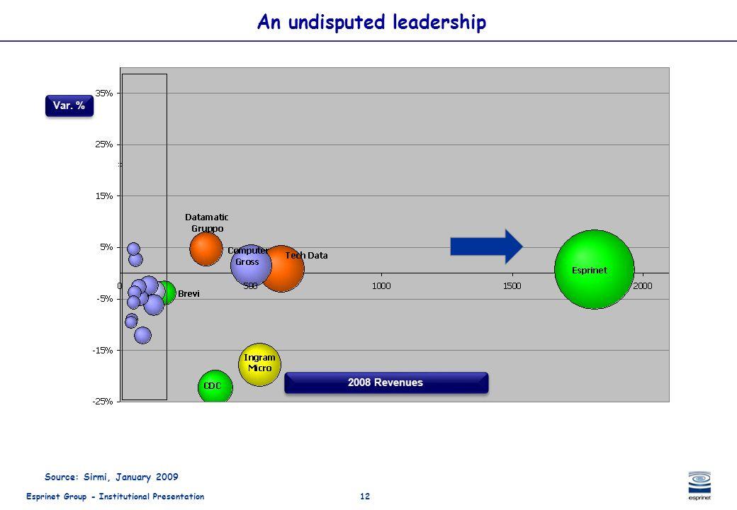 Esprinet Group - Institutional Presentation12 Source: Sirmi, January 2009 An undisputed leadership Var. % 2008 Revenues