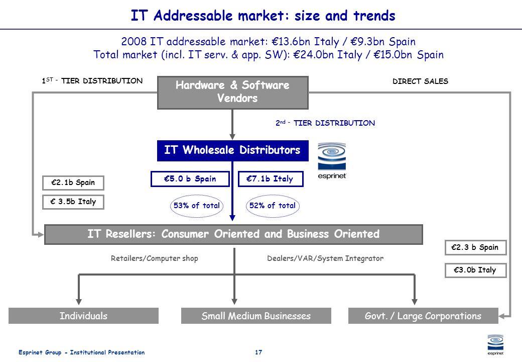 Esprinet Group - Institutional Presentation17 IT Addressable market: size and trends Hardware & Software Vendors IT Wholesale Distributors IT Reseller