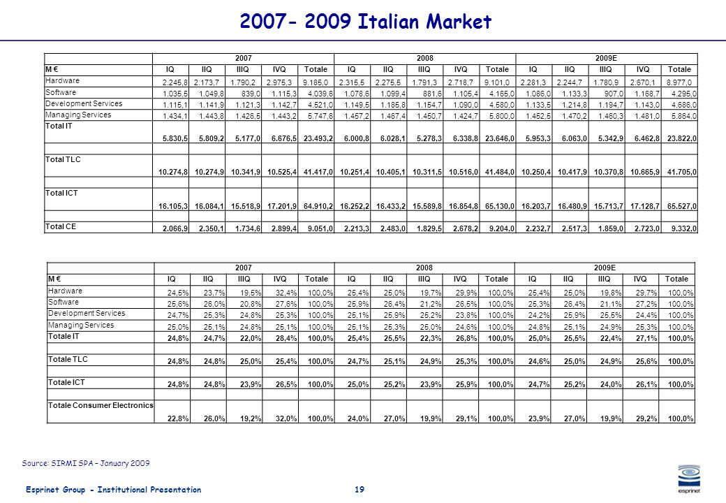 Esprinet Group - Institutional Presentation19 2007- 2009 Italian Market Source: SIRMI SPA – January 2009 200720082009E M IQIIQIIIQIVQTotaleIQIIQIIIQIV