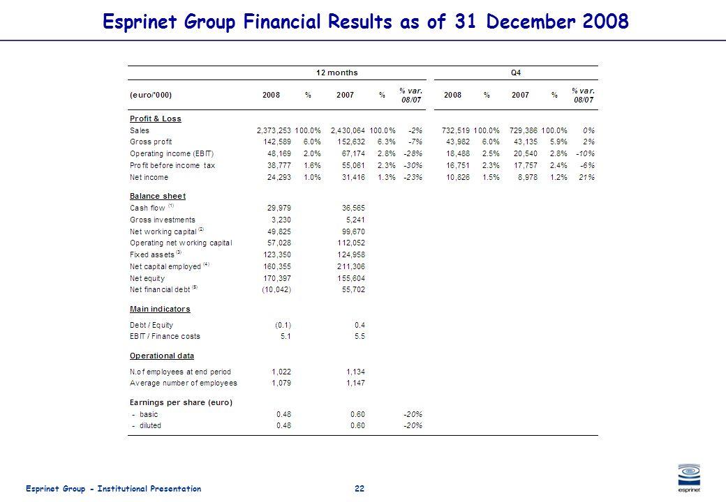Esprinet Group - Institutional Presentation22 Esprinet Group Financial Results as of 31 December 2008