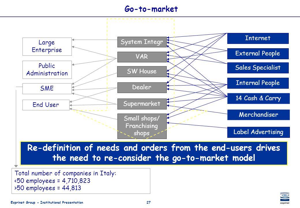 Esprinet Group - Institutional Presentation27 Go-to-market VAR Supermarket Dealer SW House Small shops/ Franchising shops System Integr Internet Label