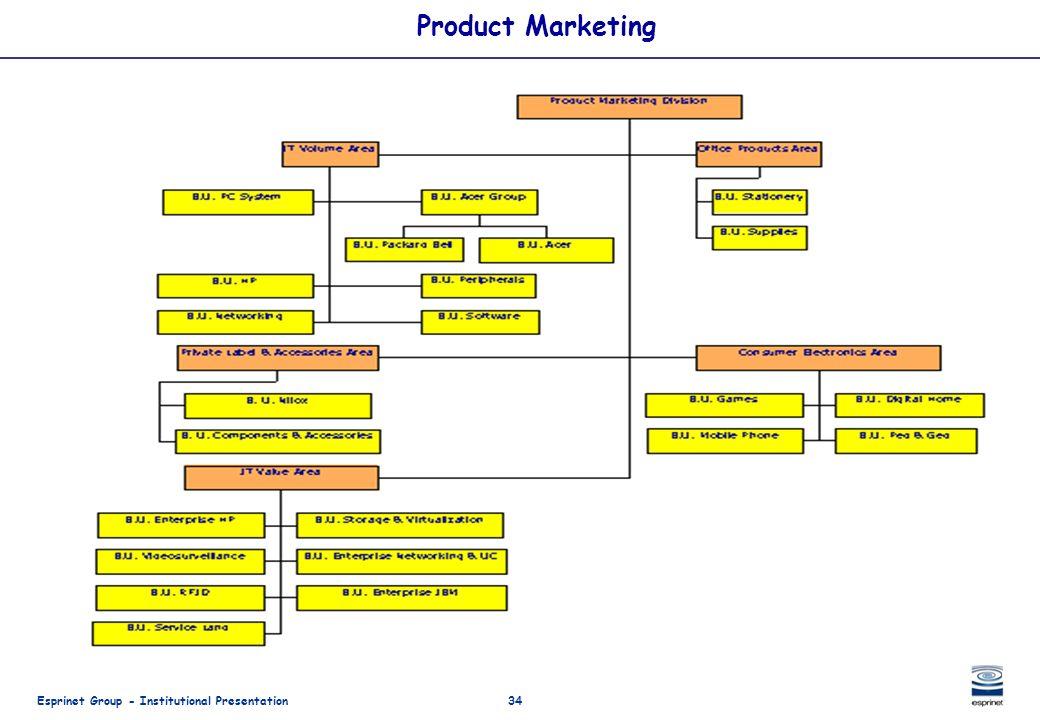 Esprinet Group - Institutional Presentation34 Product Marketing