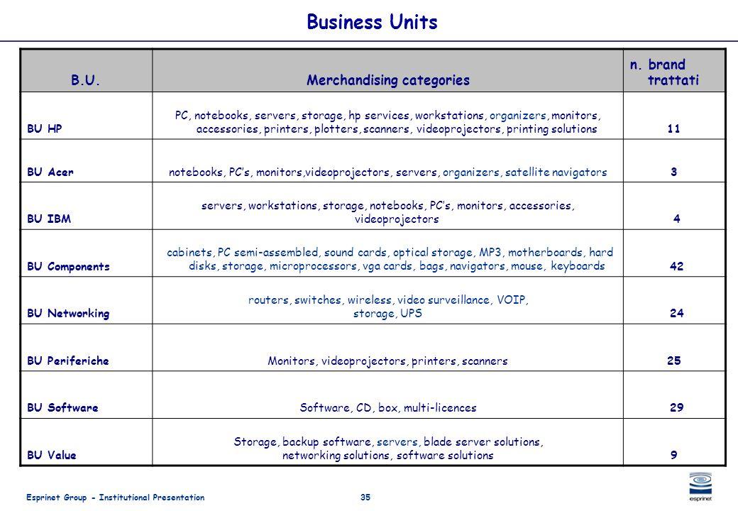 Esprinet Group - Institutional Presentation35 Business Units B.U.Merchandising categories n. brand trattati BU HP PC, notebooks, servers, storage, hp