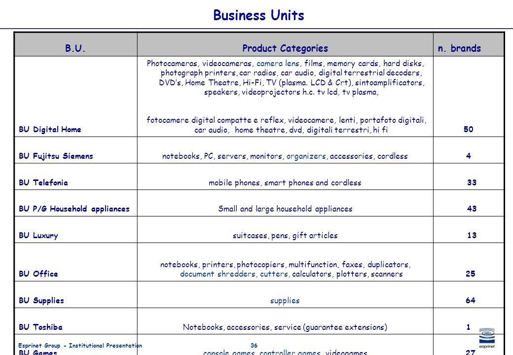 Esprinet Group - Institutional Presentation36 Business Units B.U.Product Categoriesn. brands BU Digital Home Photocameras, videocameras, camera lens,