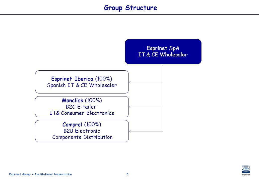 Esprinet Group - Institutional Presentation5 Group Structure Esprinet SpA IT & CE Wholesaler Monclick (100%) B2C E-tailer IT& Consumer Electronics Esp