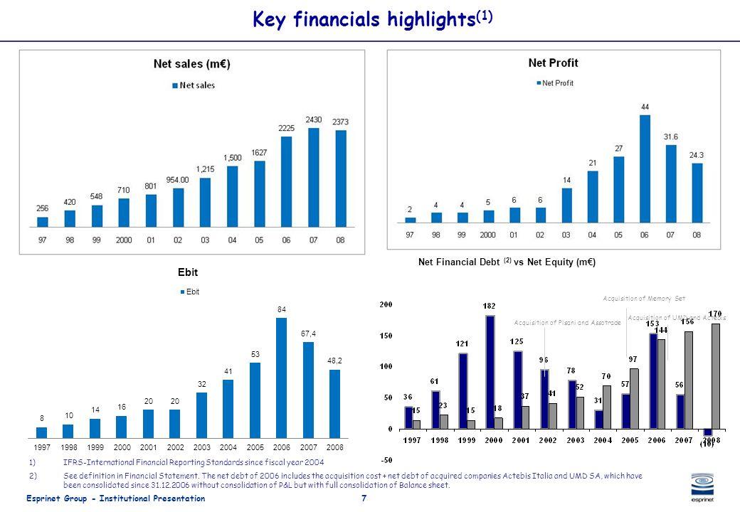 Esprinet Group - Institutional Presentation7 Key financials highlights (1) Net Financial Debt (2) vs Net Equity (m) 1)IFRS-International Financial Rep