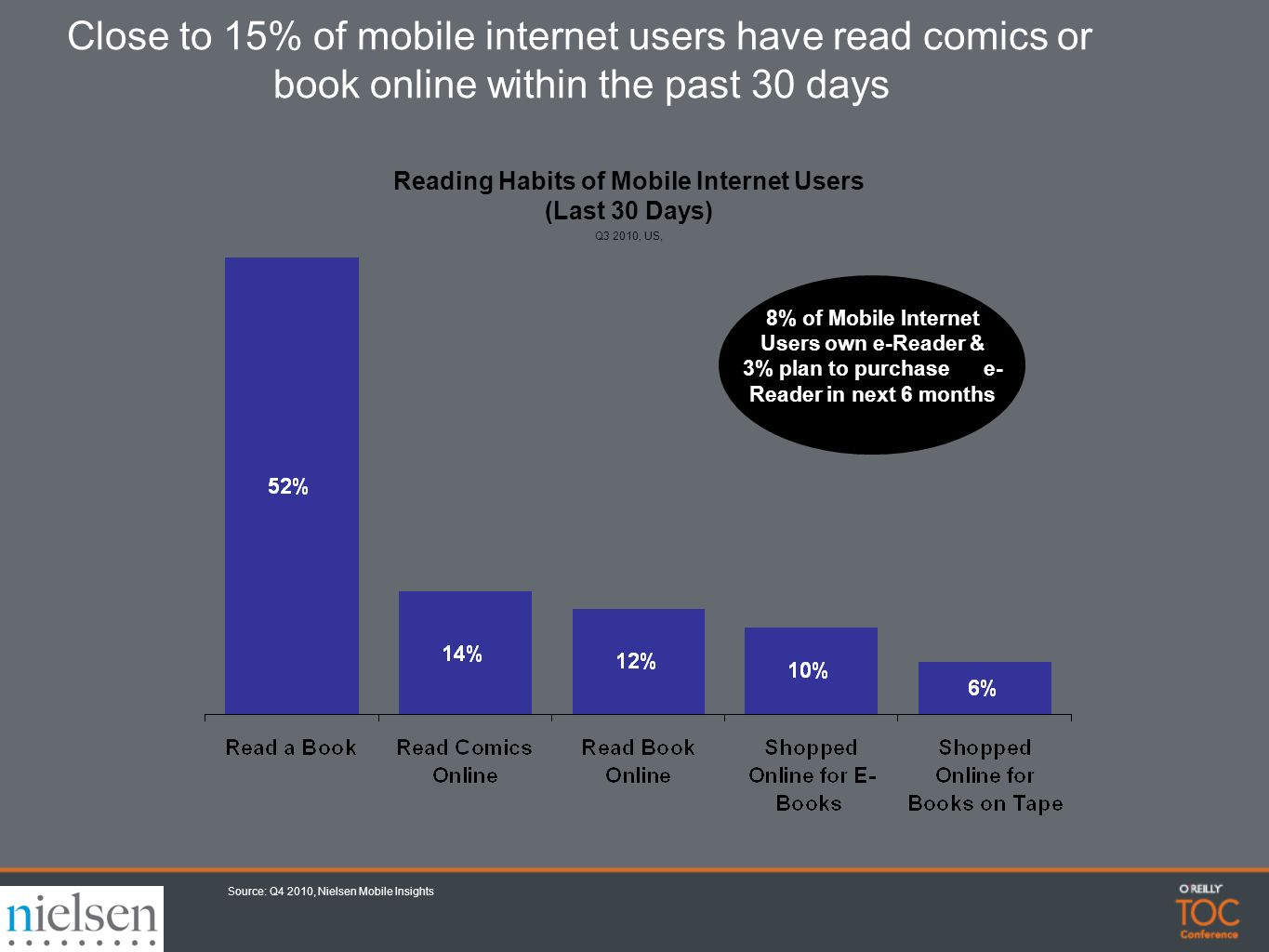 Close to 15% of mobile internet users have read comics or book online within the past 30 days Reading Habits of Mobile Internet Users (Last 30 Days) Q3 2010, US, 8% of Mobile Internet Users own e-Reader & 3% plan to purchase e- Reader in next 6 months Source: Q4 2010, Nielsen Mobile Insights