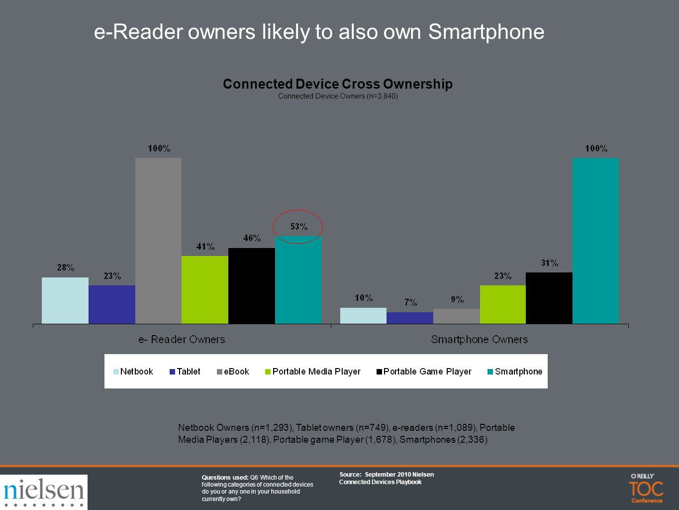 Connected Device Cross Ownership Connected Device Owners (n=3,840) Netbook Owners (n=1,293), Tablet owners (n=749), e-readers (n=1,089), Portable Media Players (2,118), Portable game Player (1,678), Smartphones (2,336) Source: September 2010 Nielsen Connected Devices Playbook Questions used: Q6 Which of the following categories of connected devices do you or any one in your household currently own.