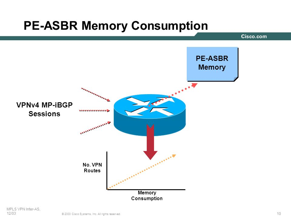 10 © 2003 Cisco Systems, Inc. All rights reserved. MPLS VPN Inter-AS, 12/03 PE-ASBR Memory Consumption VPNv4 MP-iBGP Sessions PE-ASBR Memory No. VPN R