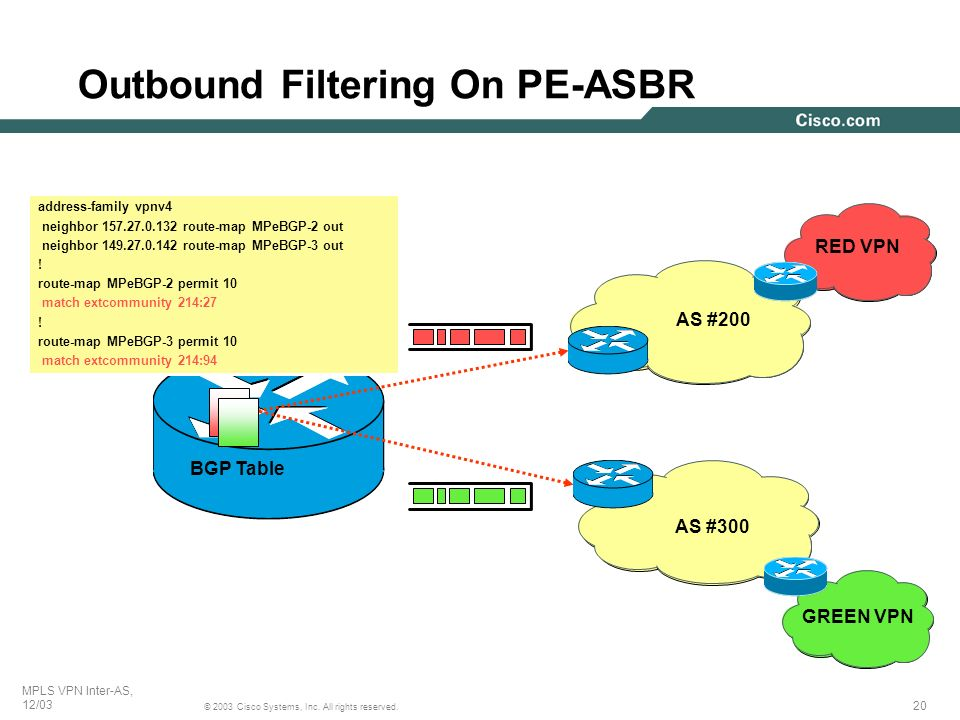 20 © 2003 Cisco Systems, Inc. All rights reserved. MPLS VPN Inter-AS, 12/03 Outbound Filtering On PE-ASBR BGP Table address-family vpnv4 neighbor 157.