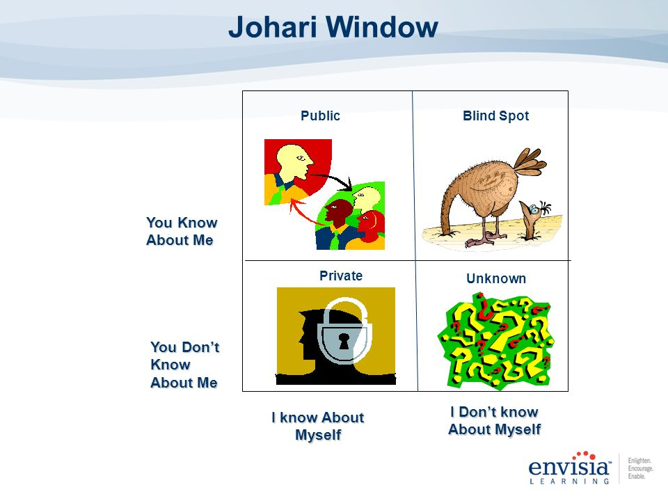PublicBlind Spot Private Unknown You Know About Me You Dont Know About Me I know About Myself I Dont know About Myself Johari Window