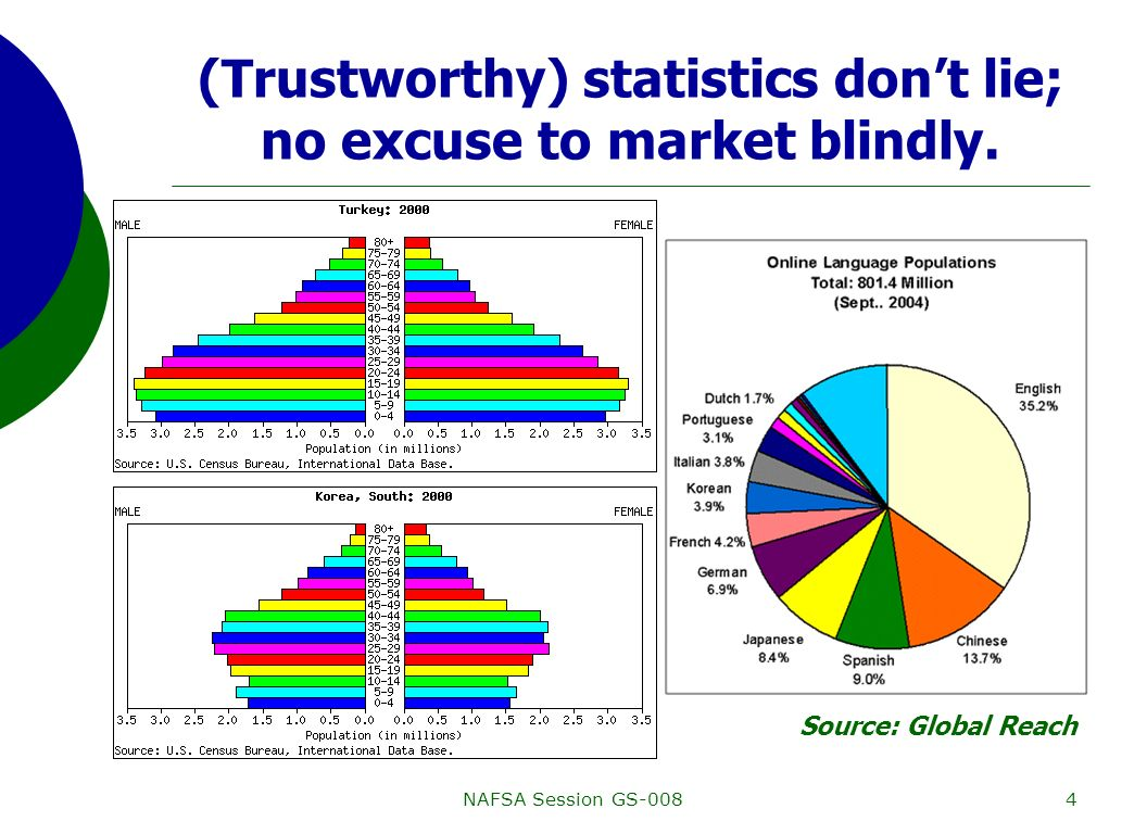 NAFSA Session GS-0084 (Trustworthy) statistics dont lie; no excuse to market blindly.