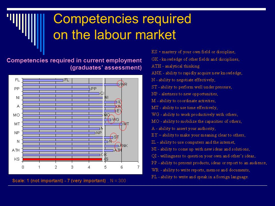 Competencies required on the labour market Competencies required in current employment (graduates assessment) Scale: 1 (not important) - 7 (very impor