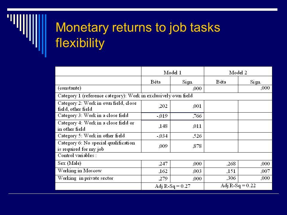 Monetary returns to job tasks flexibility