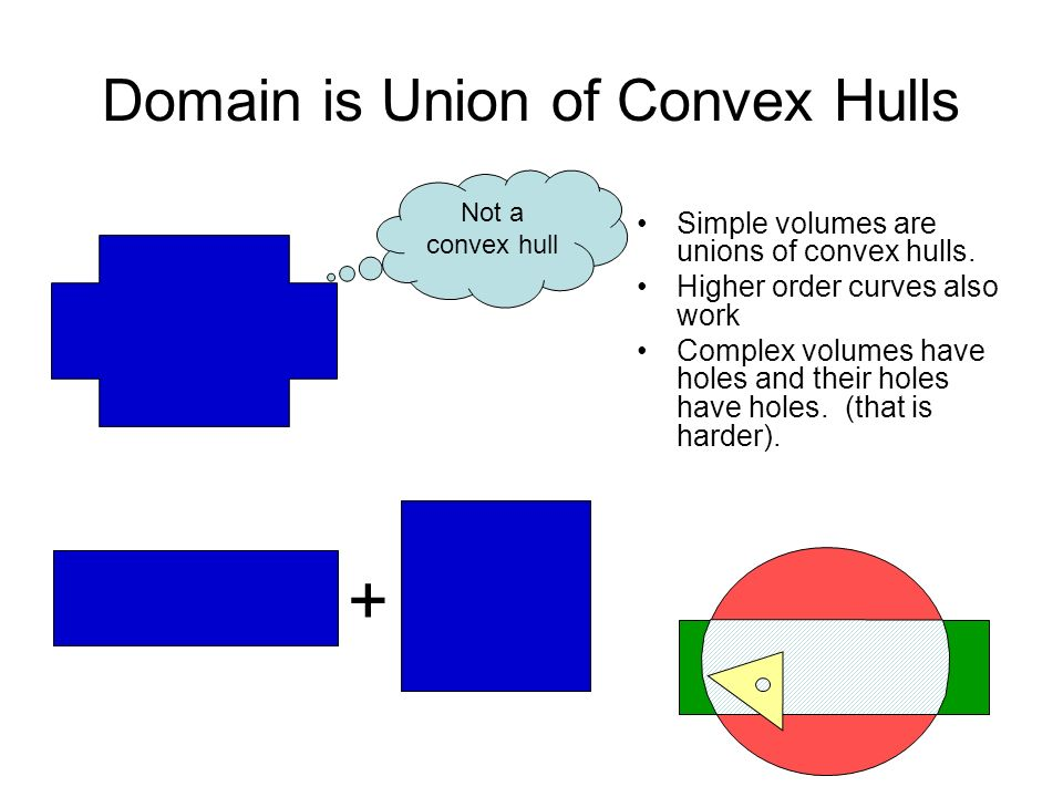 Domain is Union of Convex Hulls Simple volumes are unions of convex hulls. Higher order curves also work Complex volumes have holes and their holes ha