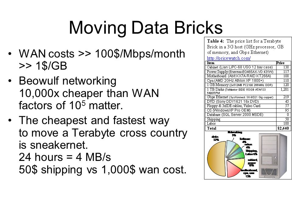 Moving Data Bricks WAN costs >> 100$/Mbps/month >> 1$/GB Beowulf networking 10,000x cheaper than WAN factors of 10 5 matter. The cheapest and fastest