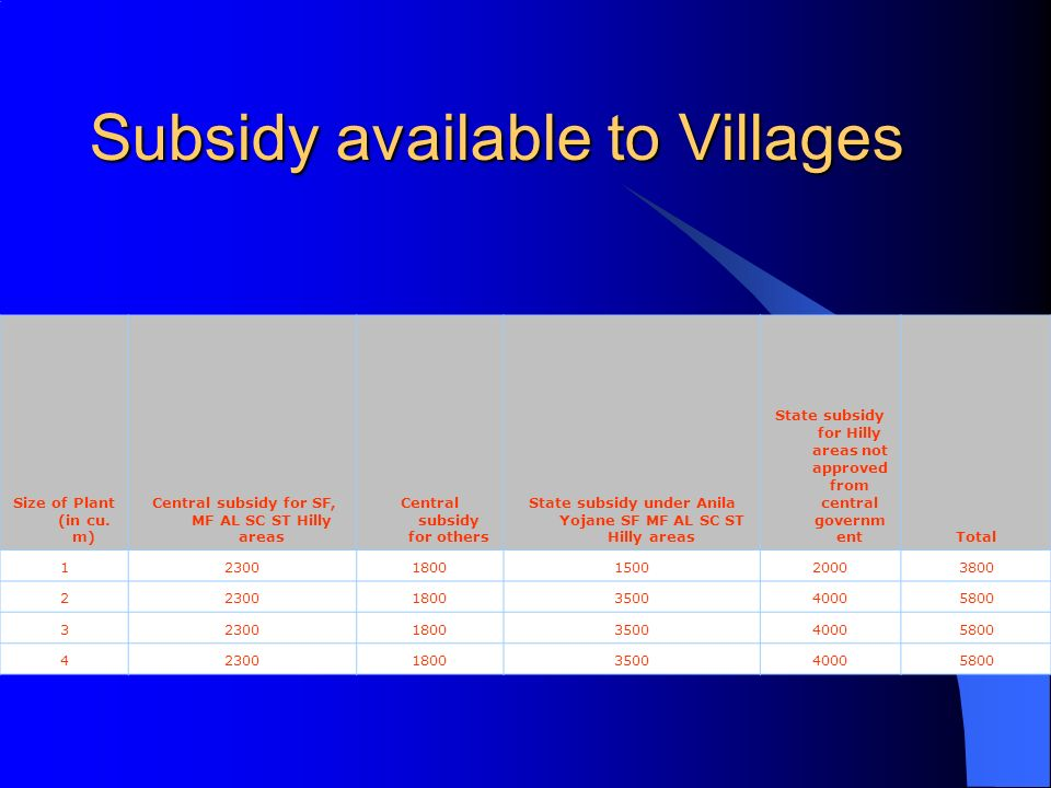 Subsidy available to Villages Size of Plant (in cu. m) Central subsidy for SF, MF AL SC ST Hilly areas Central subsidy for others State subsidy under