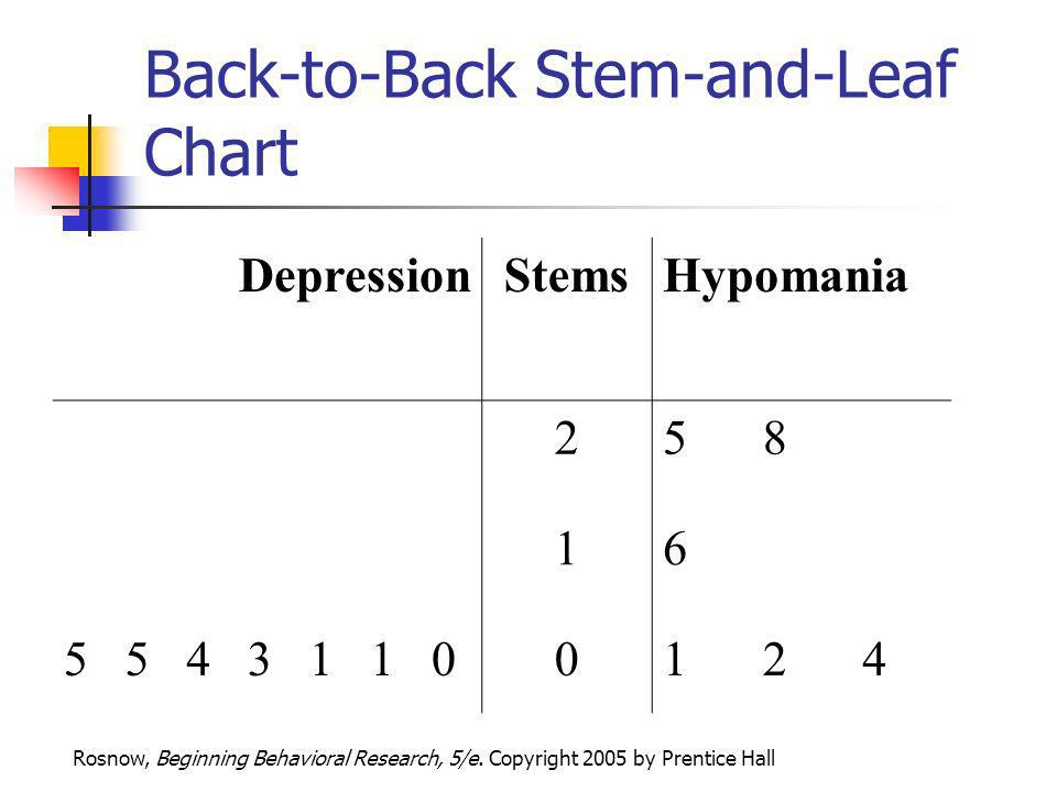 Rosnow, Beginning Behavioral Research, 5/e. Copyright 2005 by Prentice Hall Back-to-Back Stem-and-Leaf Chart DepressionStemsHypomania 258 16 554311001