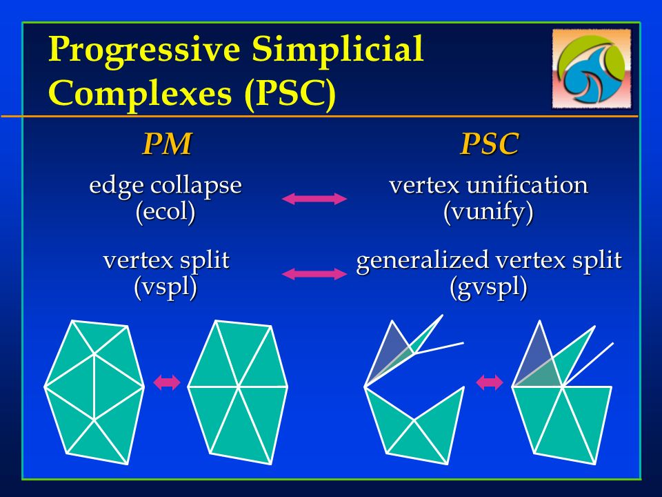 Progressive Simplicial Complexes (PSC) edge collapse (ecol) vertex split (vspl) PM vertex unification (vunify) generalized vertex split (gvspl) PSC