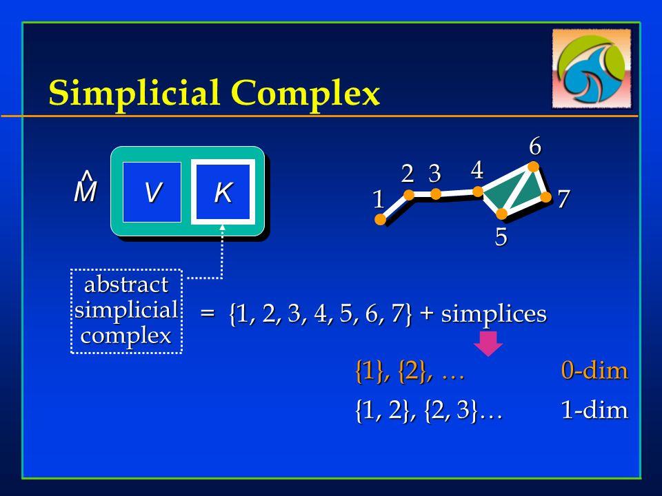 Simplicial Complex 5 1 23 467 = {1, 2, 3, 4, 5, 6, 7} + simplices V K M ^ {1}, {2}, …0-dim {1, 2}, {2, 3}…1-dim abstract simplicial complex