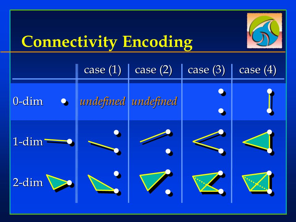 Connectivity Encoding case (1) case (2) case (3) case (4) 0-dim 1-dim 2-dim undefinedundefined