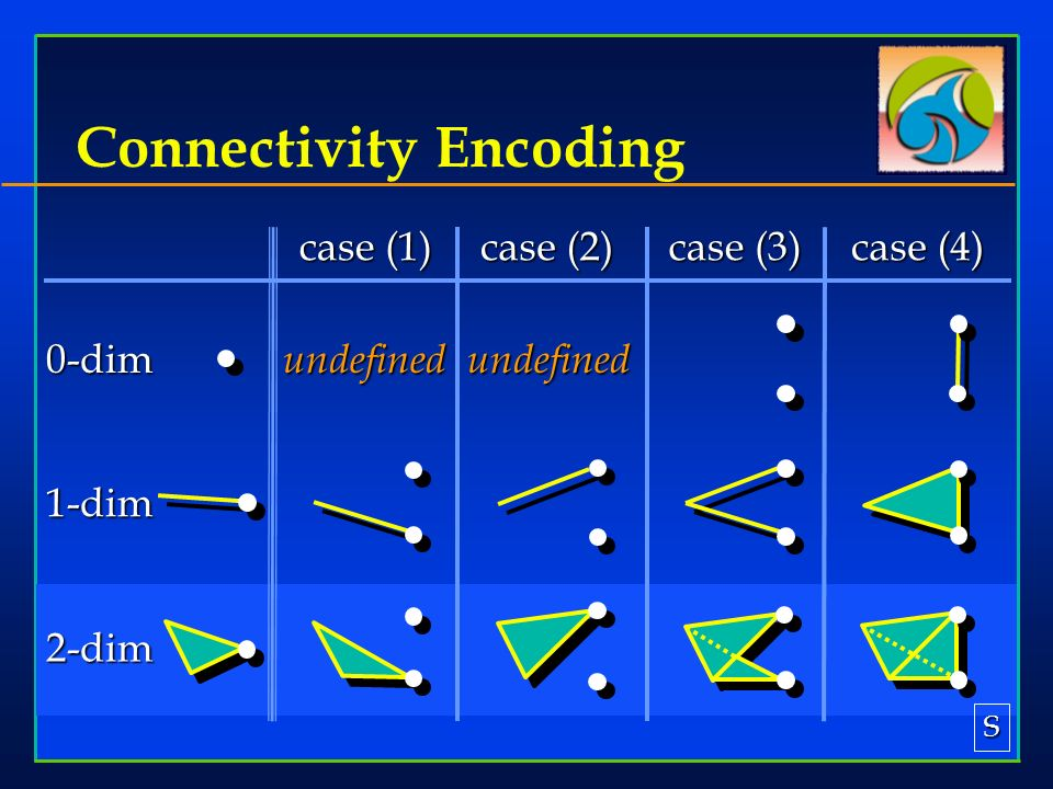 Connectivity Encoding case (1) case (2) case (3) case (4) 0-dim 1-dim 2-dim undefinedundefined S