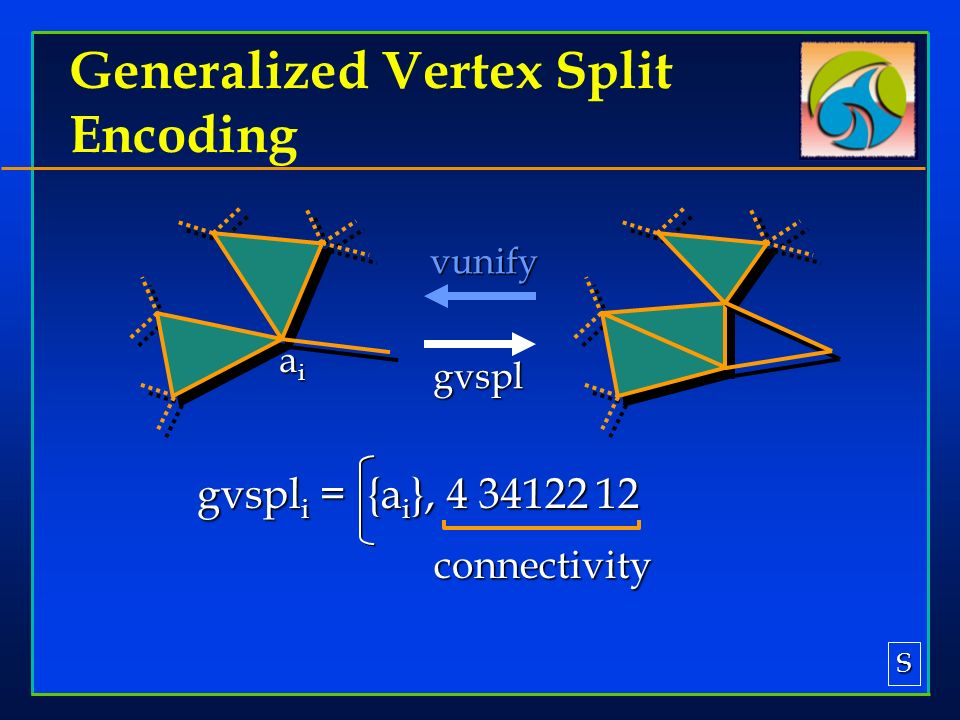 gvspl i = {a i }, 4 34122 12 Generalized Vertex Split Encoding vunify aiaiaiai connectivity gvspl S